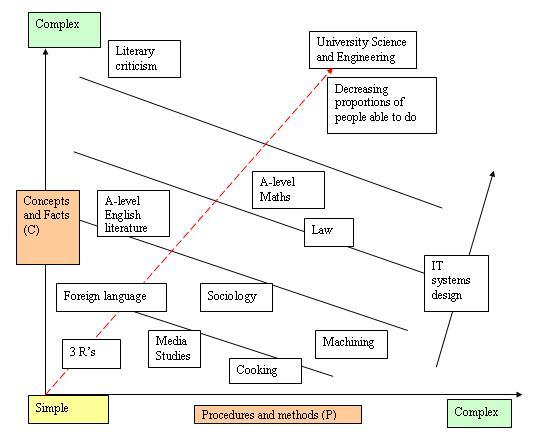 Figure 1: Procedures (P) v Concepts (C)